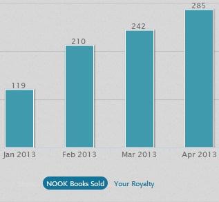 NookPress Chart April